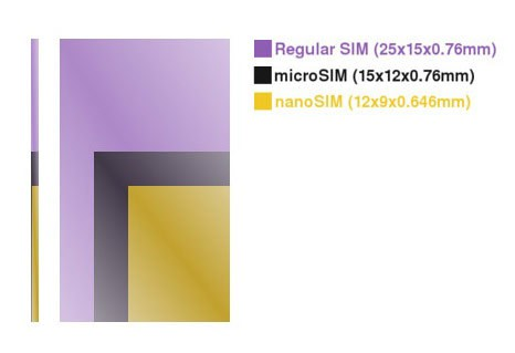 Nano SIM Cards in Next iPhone Models