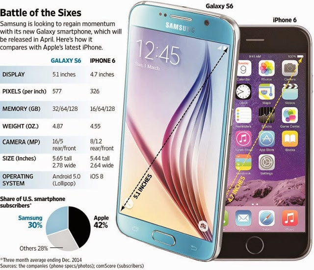 Galaxy s6 vs iPhone 6 specs