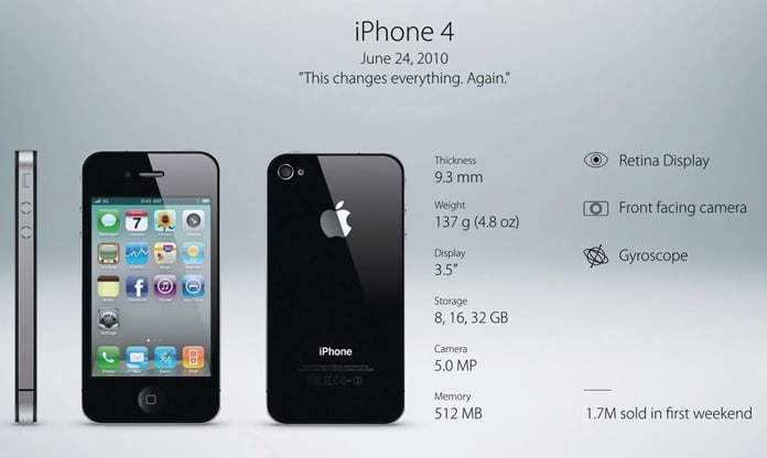 iphone sales by model