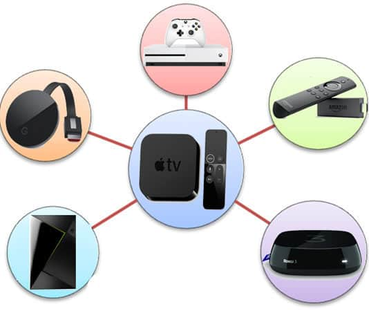 best apple tv alternatives
