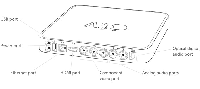 apple tv model identification