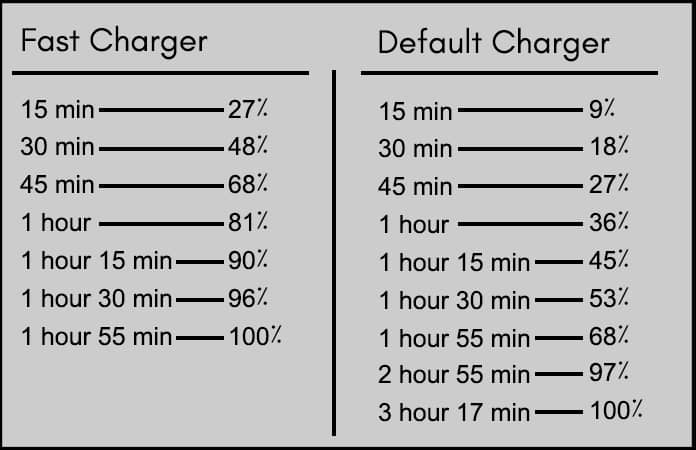 fast charging vs normal iphone