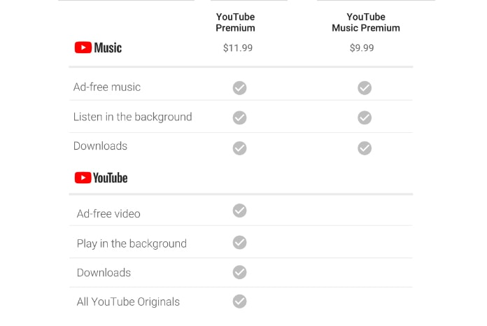 youtube music price